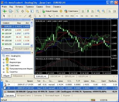 Программа MetaTrader 4 (MT4)