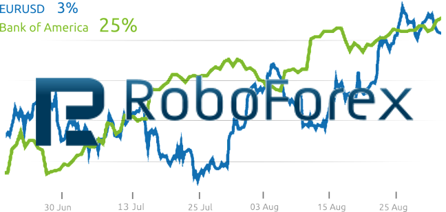 Отзывы Roboforex Stocks